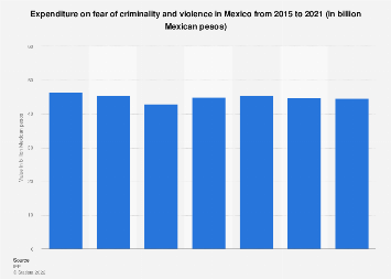 Mexico: economic impact of fear 2015-2018
