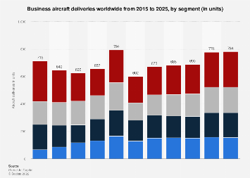 Business aircraft deliveries worldwide - forecast by segment 2018-2027