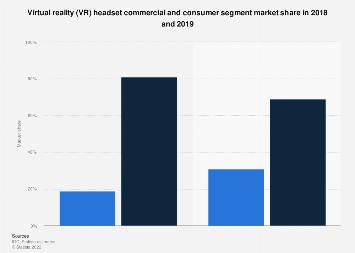 Worldwide VR headset commercial/consumer segment market share 2016, 2017 and 2021