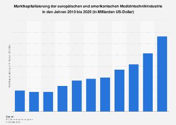 Marktkapitalisierung der Medizintechnikindustrie weltweit bis 2016