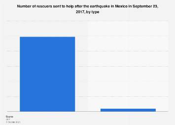 Mexico: number of rescuers sent to help after earthquake in September 2016, by type