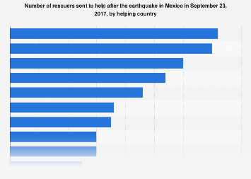 Mexico: number of rescuers sent to help after earthquake in 2017, by country