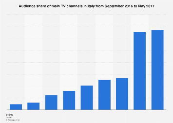 Audience share of TV channels 2016-2017 Italy   Statista