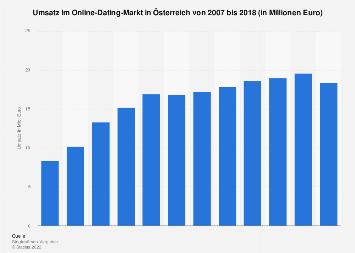 Umsatz im Online-Dating-Markt in Österreich bis 2016