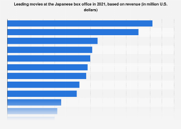 Top 20 highest grossing movies Japanese box office 2018, by revenue