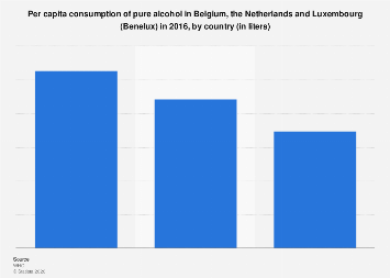 Per capita consumption of alcohol in the Benelux 2016, by country