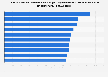 Most popular channels for a pay TV package North America 2017
