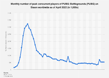 PUBG peak concurrent player number on Steam 2018