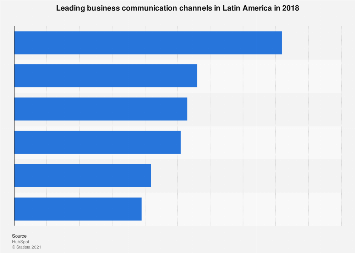 Latin America: leading business communication channels 2017