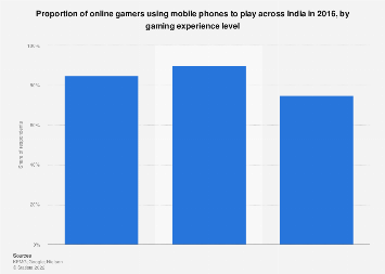 Online gamers using mobile phones across India - by gaming experience level 2016