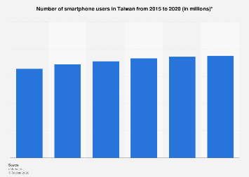 Number of smartphone users in Taiwan 2015-2020