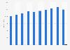 Anzahl der von den Genossenschaftsbanken in Dtl. ausgegebenen Kreditkarten bis 2017