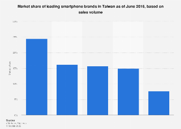 Market share of leading smartphone brands in Taiwan 2016, based on sales volume