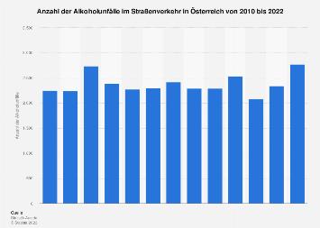 Alkoholunfälle im Straßenverkehr in Österreich bis 2017
