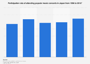 Rate of people in Japan going to popular music concerts 1996-2016