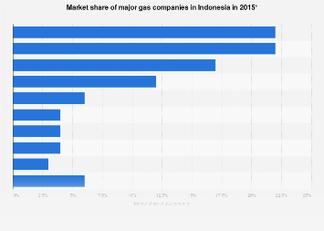 Market share of major gas companies in Indonesia 2015