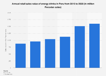 Peru: energy drinks retail sales value 2015-2020
