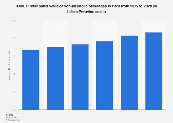 Peru: retail sales value of non-alcoholic beverages in 2015-2020
