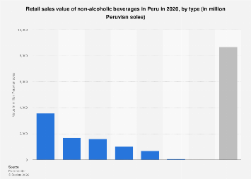 Peru: retail sales value of non-alcoholic beverages in 2020, by type