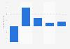 Percentage change gross value added volume in Belgium 2016-2023