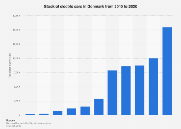 Stock of electric cars in Denmark 2009-2019