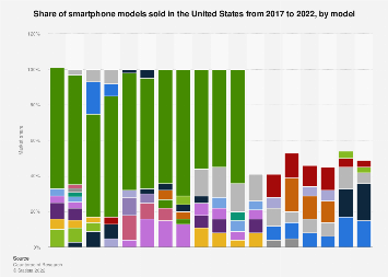 Smartphone market share in the U.S. 2017, by model