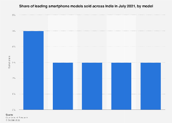 Smartphone market share in India April 2019, by model