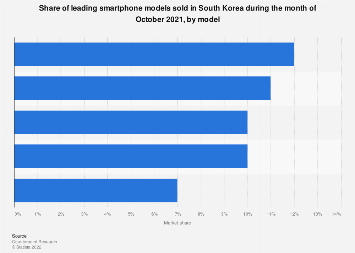 Smartphone market share in South Korea April 2018, by model