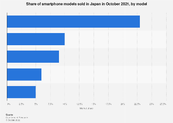 Smartphone market share in Japan April 2018, by model