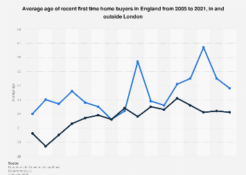 Average age of recent first time home buyers in England 2005/06-2016/2017