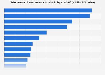 Major restaurant chains sales revenue Japan 2016