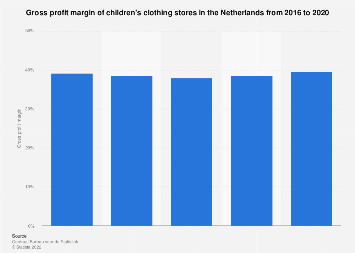 Gross profit margin of children's clothing stores in the Netherlands 2015-2017