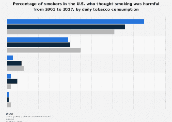 Smokers' views on the harmfulness of smoking 2001-2017, by daily tobacco consumption