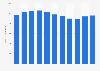 Sales volume of liqueur in Vinmonopolet stores in Norway 2006-2016