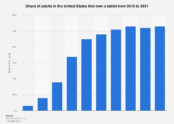 Tablet ownership among U.S. adults 2010-2016