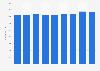 Number of employees of Vinmonopolet in Norway 2013-2017