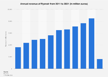 Ryanair: annual revenue 2013-2019