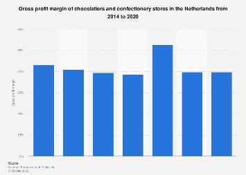 Gross profit margin of chocolatiers and confectionery stores Netherlands 2014-2017