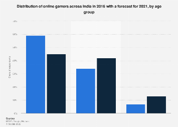 Distribution of online gamers across India - by age group 2016-2021