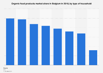 Organic food products market share in Belgium 2016, by type of household