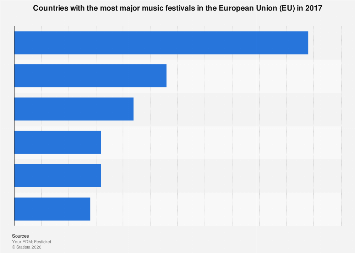 Countries with the most major music festivals in Europe 2017