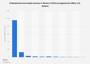 Ghana entertainment and media revenue 2016, by segment