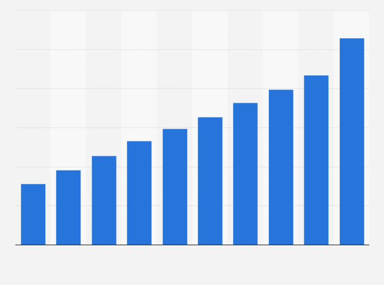 Tanzania TV market revenue 2022 | Statista