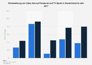 Umfrage zur Werbewirkung im Vergleich zwischen TV und Facebook in Deutschland 2017