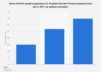 Share of Dutch people supporting Donald Trump's proposed travel ban 2017