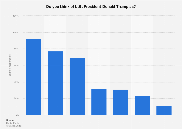Opinions on U.S. President Donald Trump in the Netherlands 2017