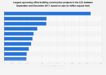 U.S. office building construction project sizes 2017