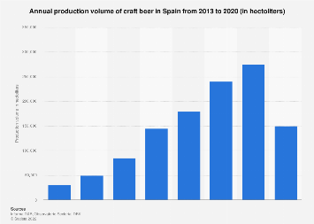 Arguments against buying craft beer mexico 2017 statistic for Craft beer industry statistics