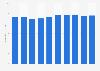 Hair coloring sales volume in Japan 2012-2017