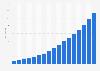 Polyvalent immune globulin sales worldwide 1992-2014